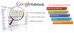 google-adwords ppc