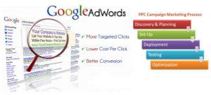 google-adwords ppc